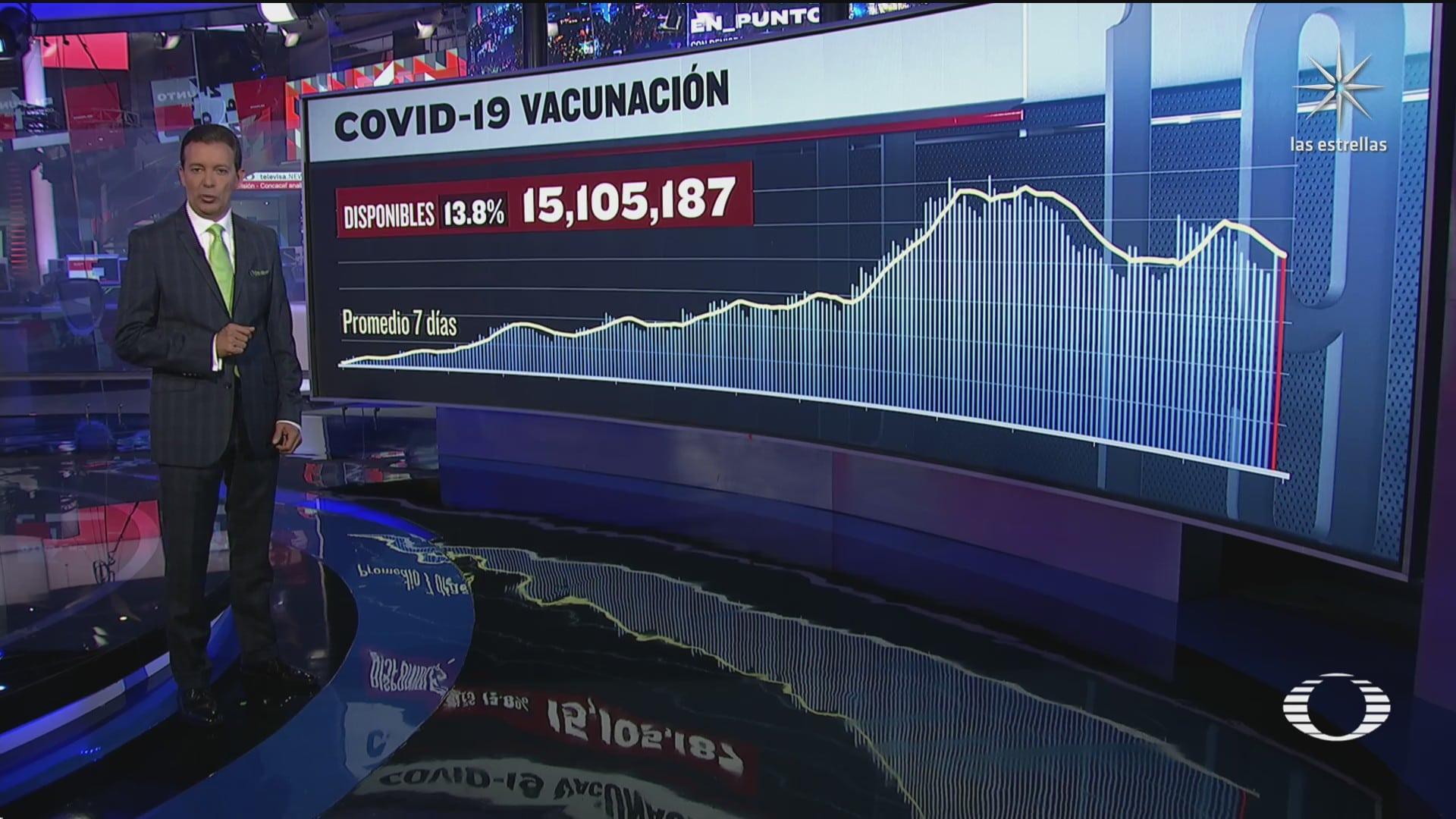 han sido aplicadas 94 millones 300 mil 526 vacunas contra covid 19 en mexico