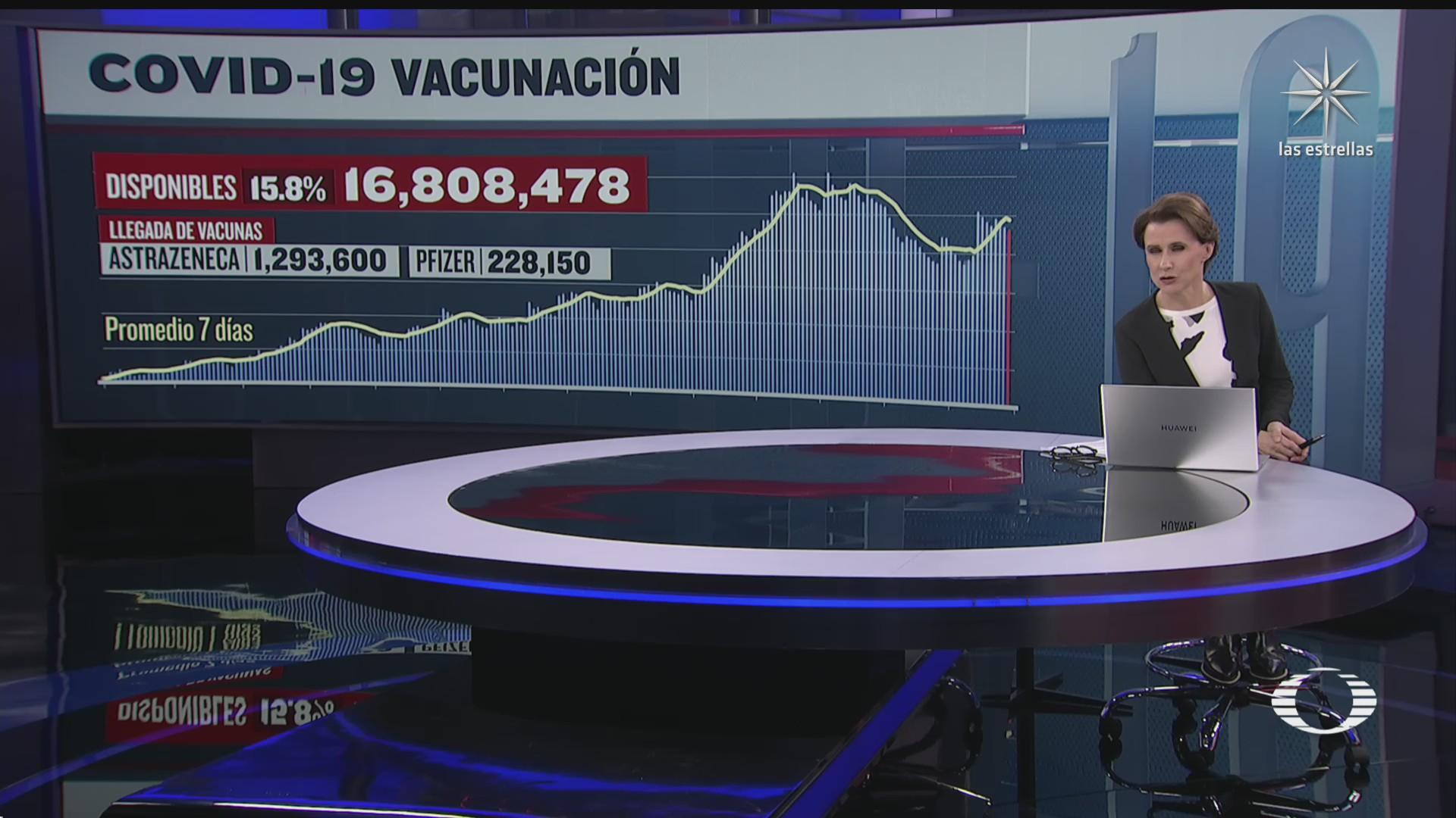mexico tiene mas de 16 millones de vacunas contra covid disponibles