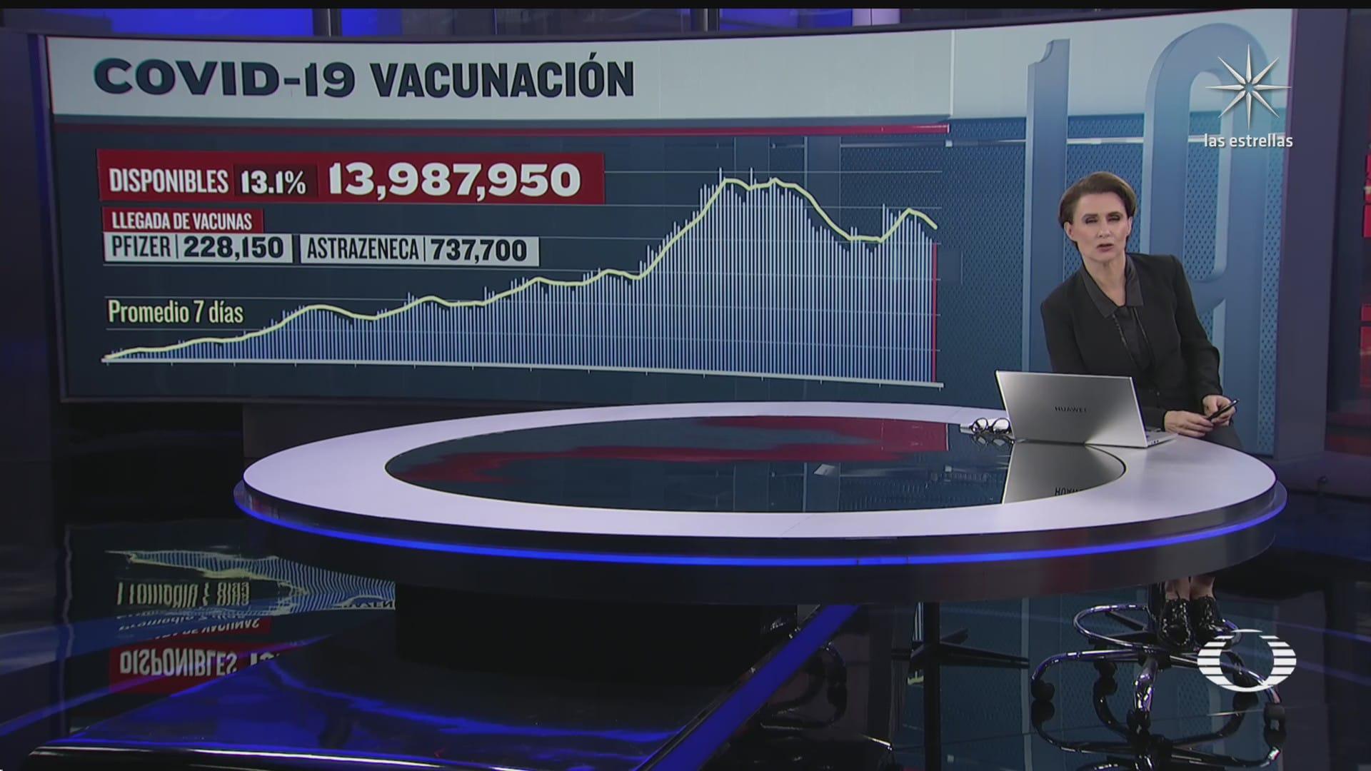 se han aplicado 92 millones 749 mil 295 vacunas contra covid 19 en mexico