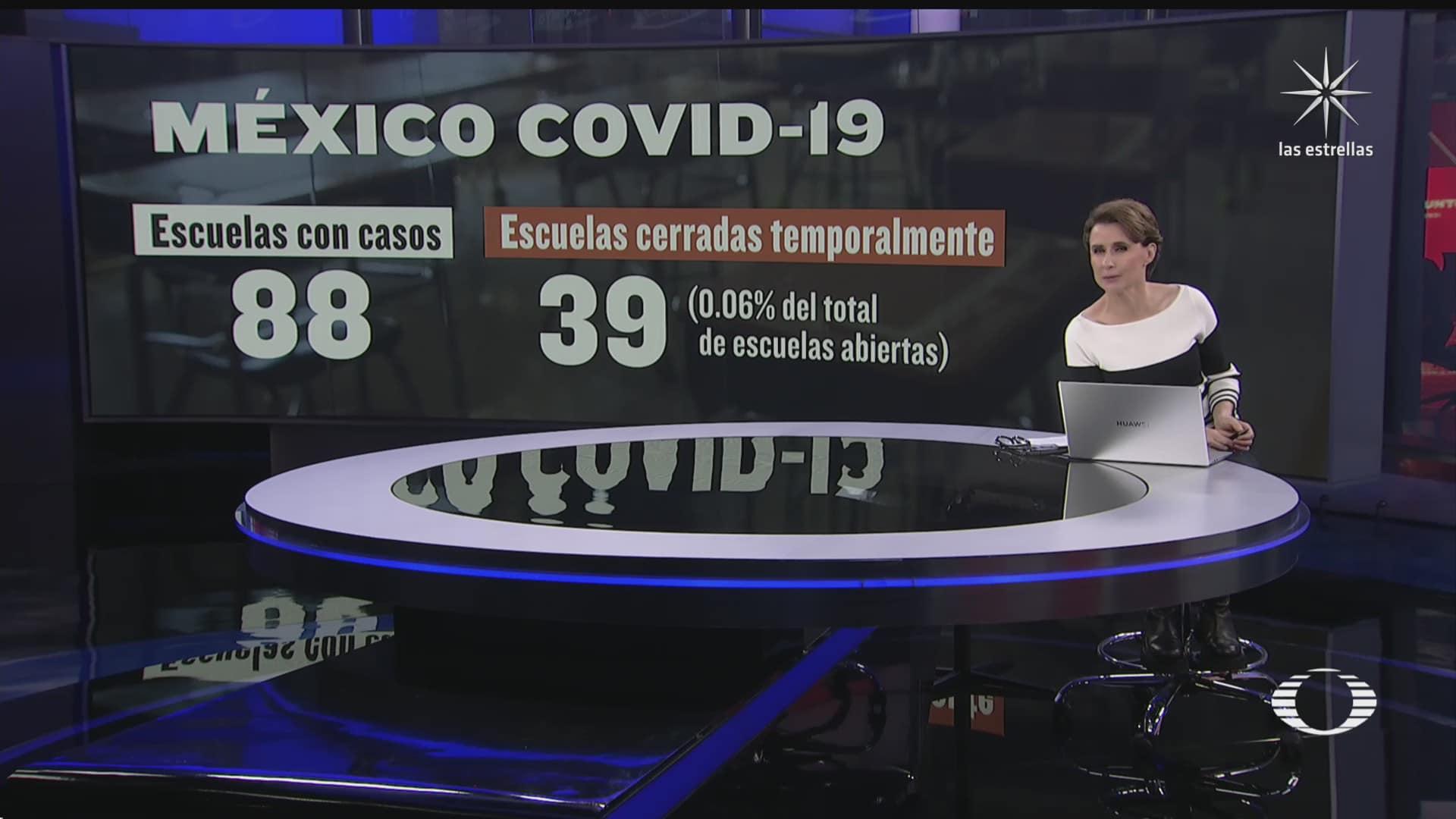 se presentan casos de covid 19 en 88 escuelas de mexico