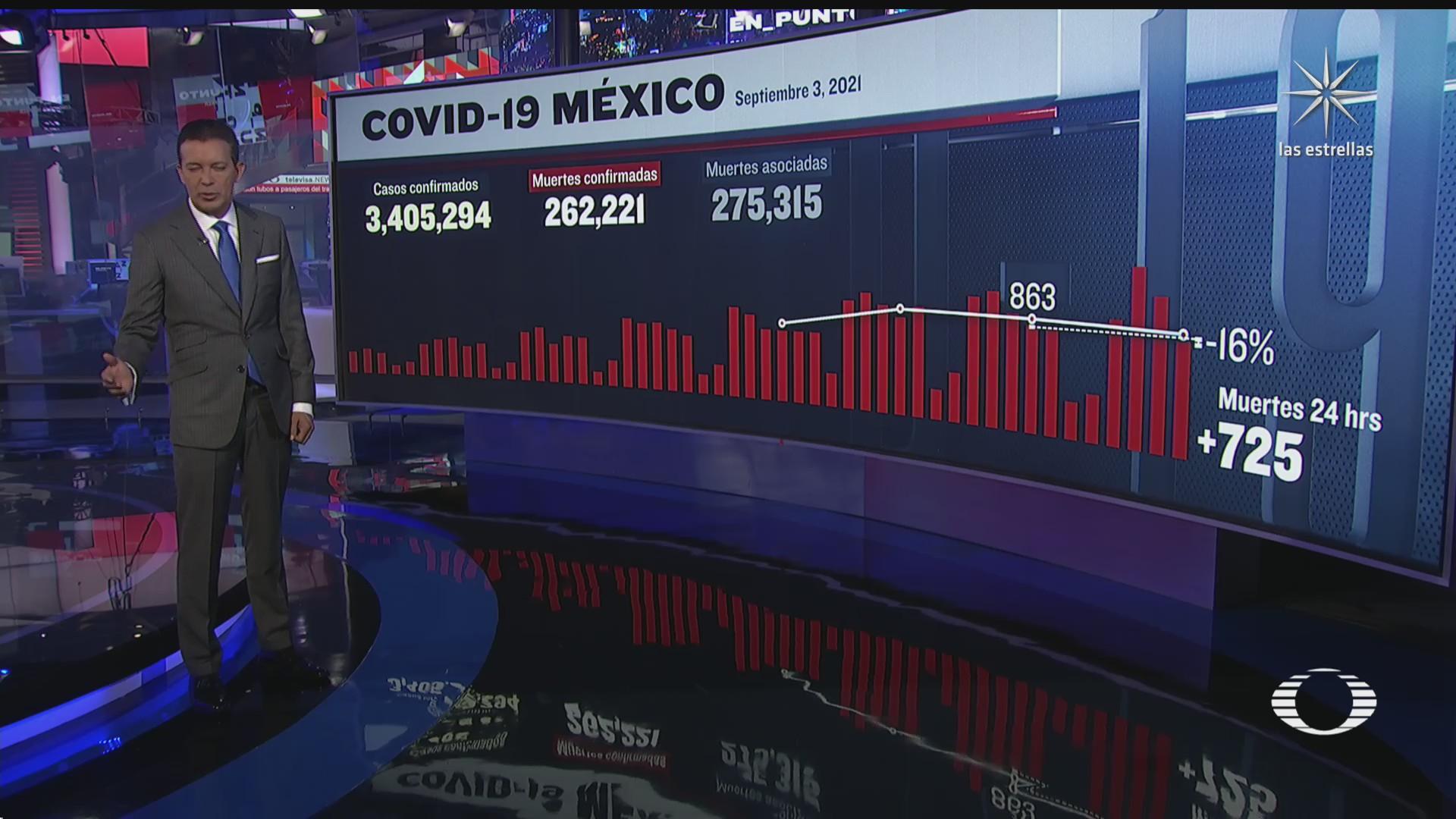 suman en mexico 262 mil 221 muertos por covid en mexico