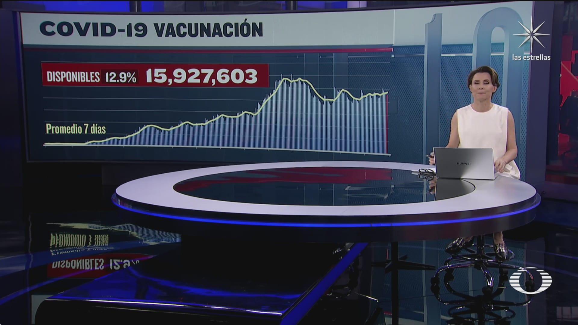 han sido aplicadas 107 millones 921 mil 674 vacunas contra covid 19 en mexico